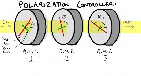 Polarization controller sketch v01.jpeg