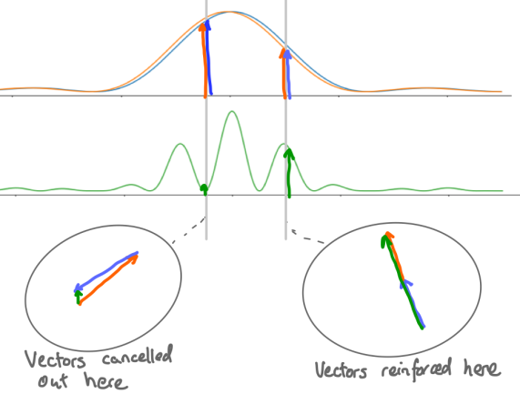 feynman vector annotation v01.png