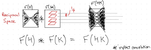 Cochran crick maths - reciprocal space v01.png